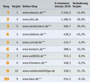 Top 10 der Onlineshops Deutschlands im Jahr 2011